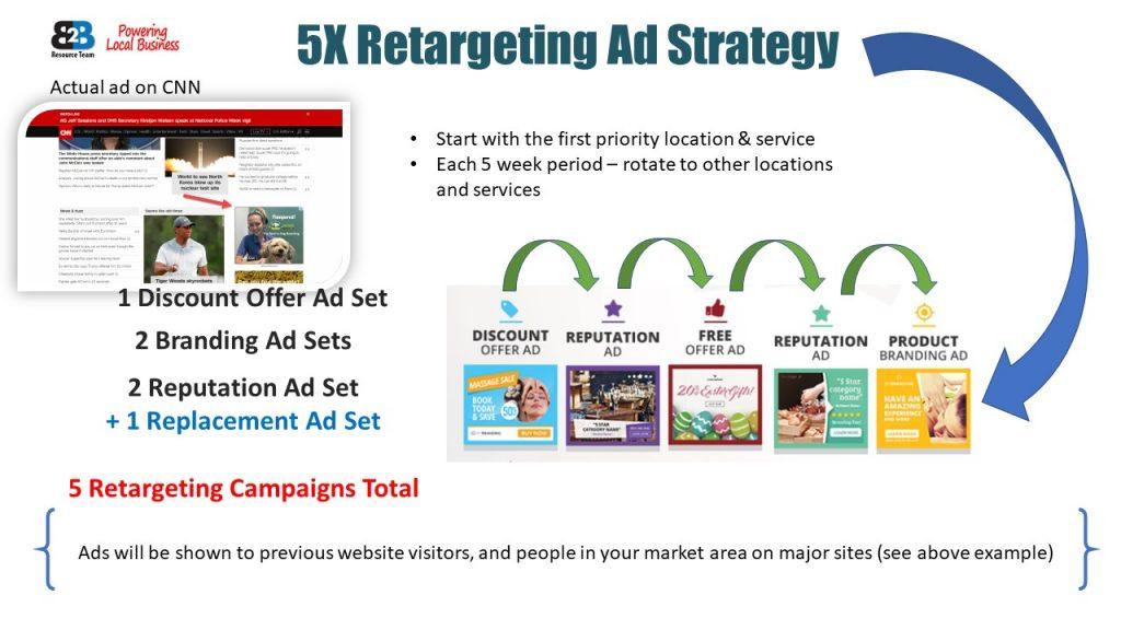 Retargeting Ads