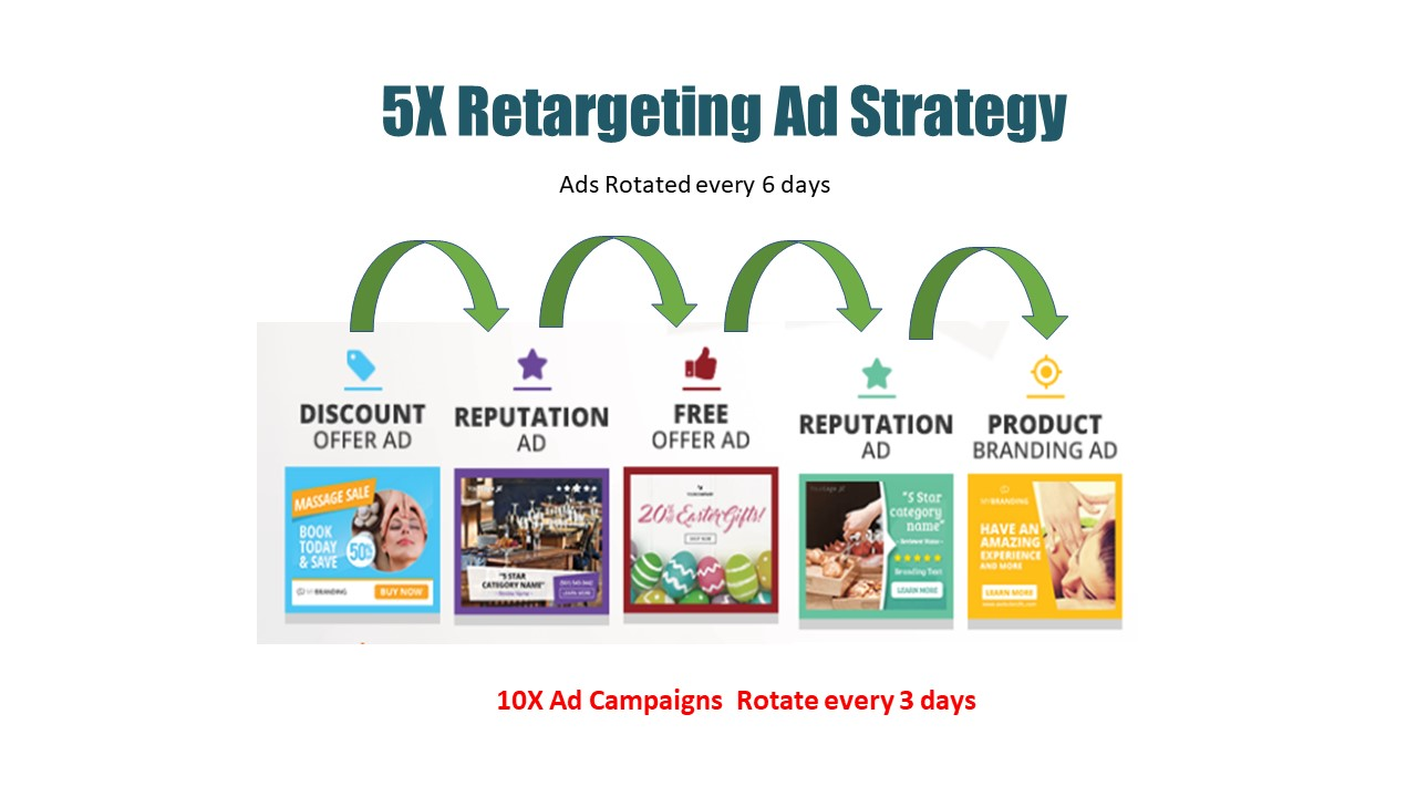 5x Ad Strategy