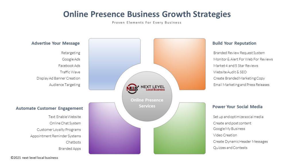 Online Presence Services